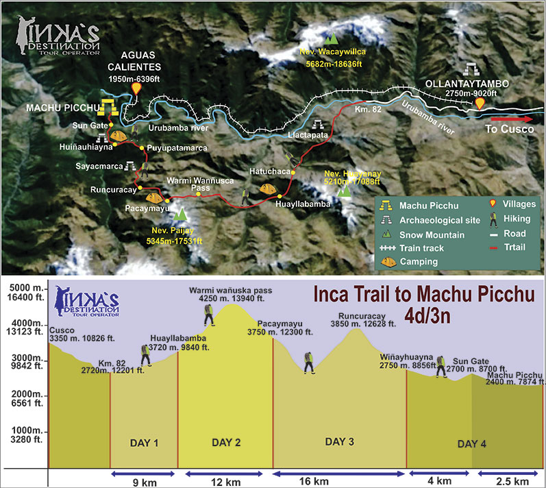 Map of Inca Trail 4 days